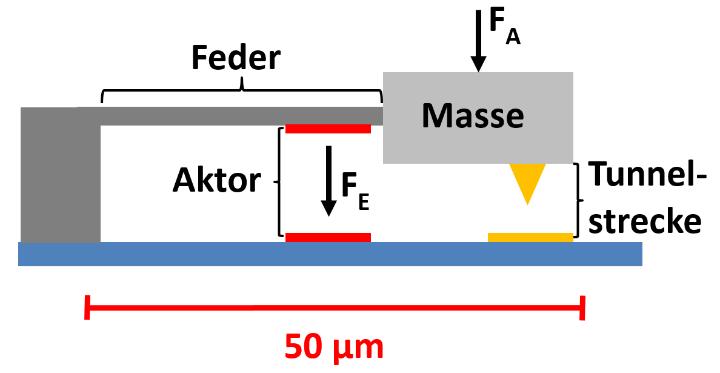 Prinzipschaubild des Nanobeschleunigungssensors, FA = Kraft durch Beschleunigung, FE = Elektrostatische Kraft.